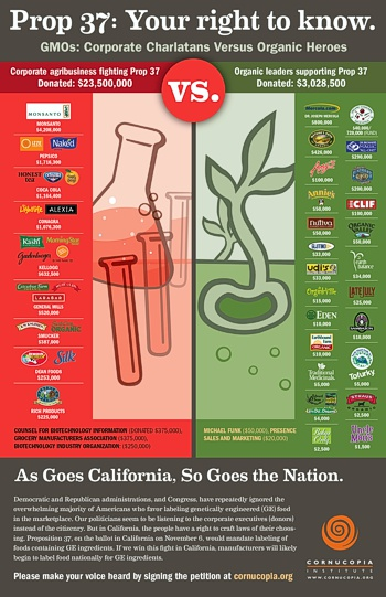 Prop 37: Your Right to Know -- click for a larger version of this poster